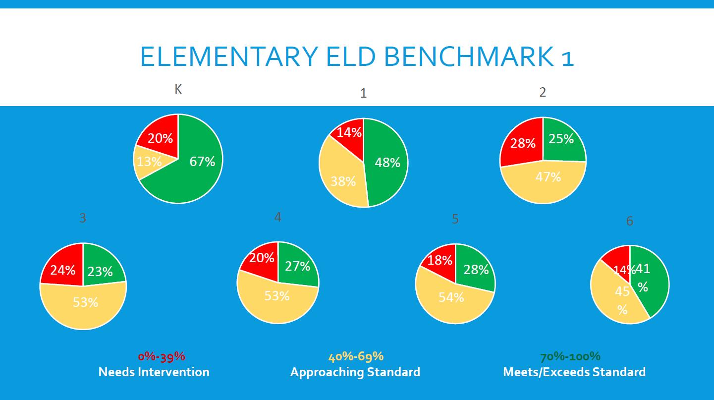 ELD-Elementary