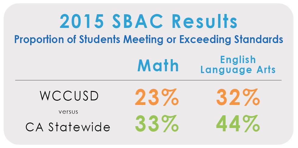SBAC-WCCUSD-vs-CA