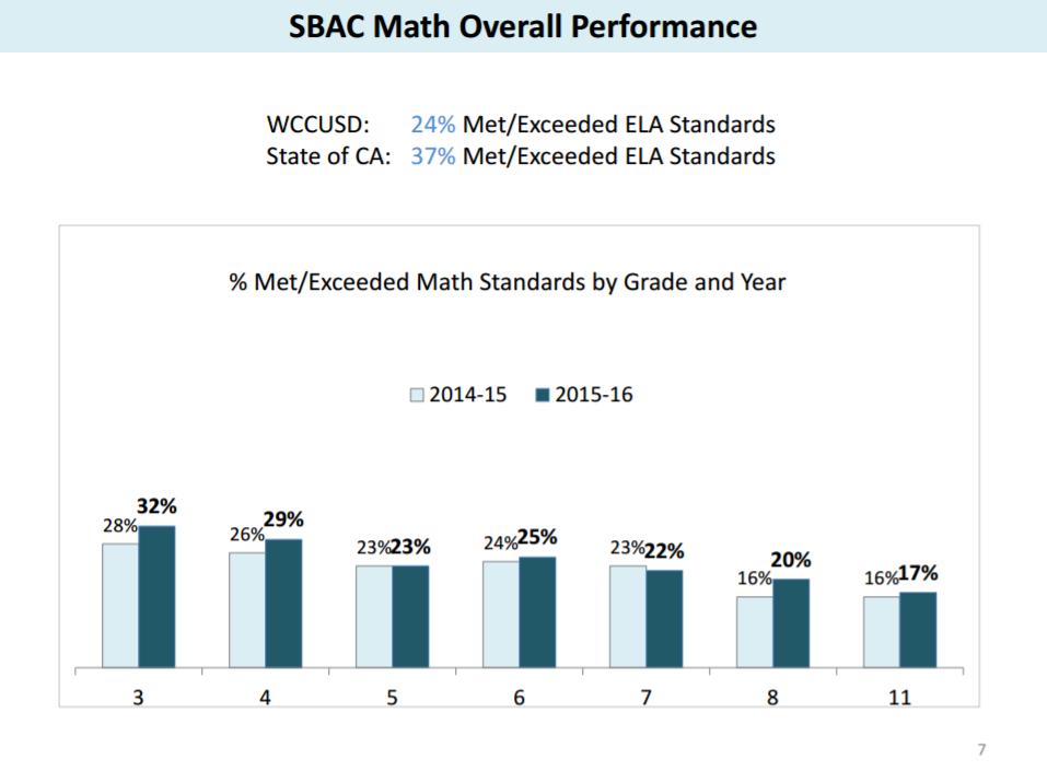 sbac-math